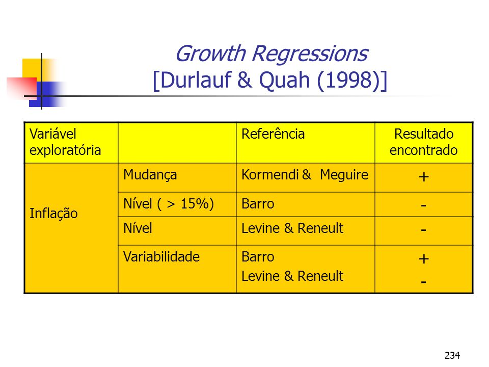 Growth Regressions [Durlauf & Quah (1998)]